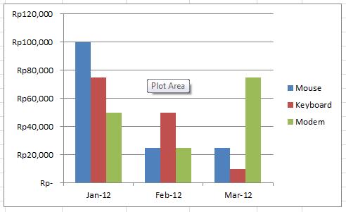 Membuat grafik pada excel 2010 barrapradja contoh dari grafik yang dihasilkan dari data di atas ccuart Gallery